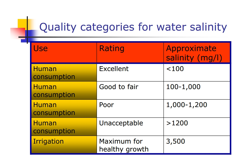 Water quality - desalinating
